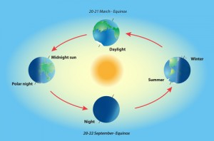 Earth revolve. Illumination of the earth during various seasons. The Earth's movement around the Sun. Top position: vernal equinox. Bottom: autumnal equinox. Left: summer solstice. Right: winter solstice.